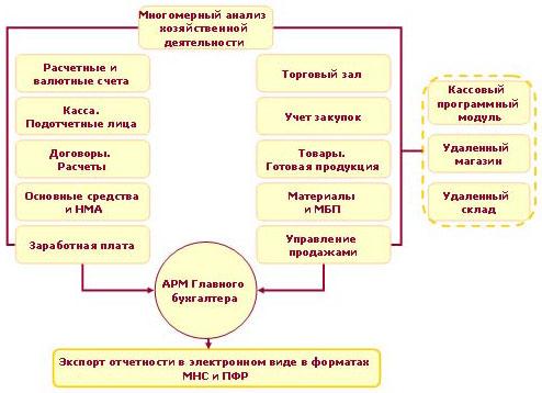 Бухгалтерские программы